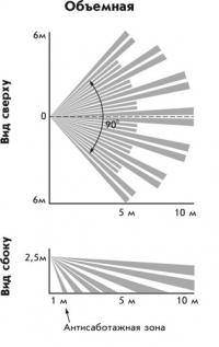 Астра-5131 исп. А лит.1. Зона обнаружения