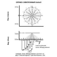 Астра-8 исп.РК, зона обнаружения ИК канала